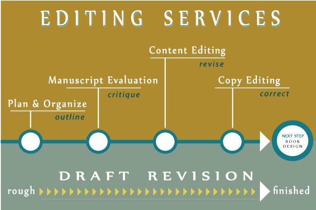 Proses Jasa Penulisan Buku